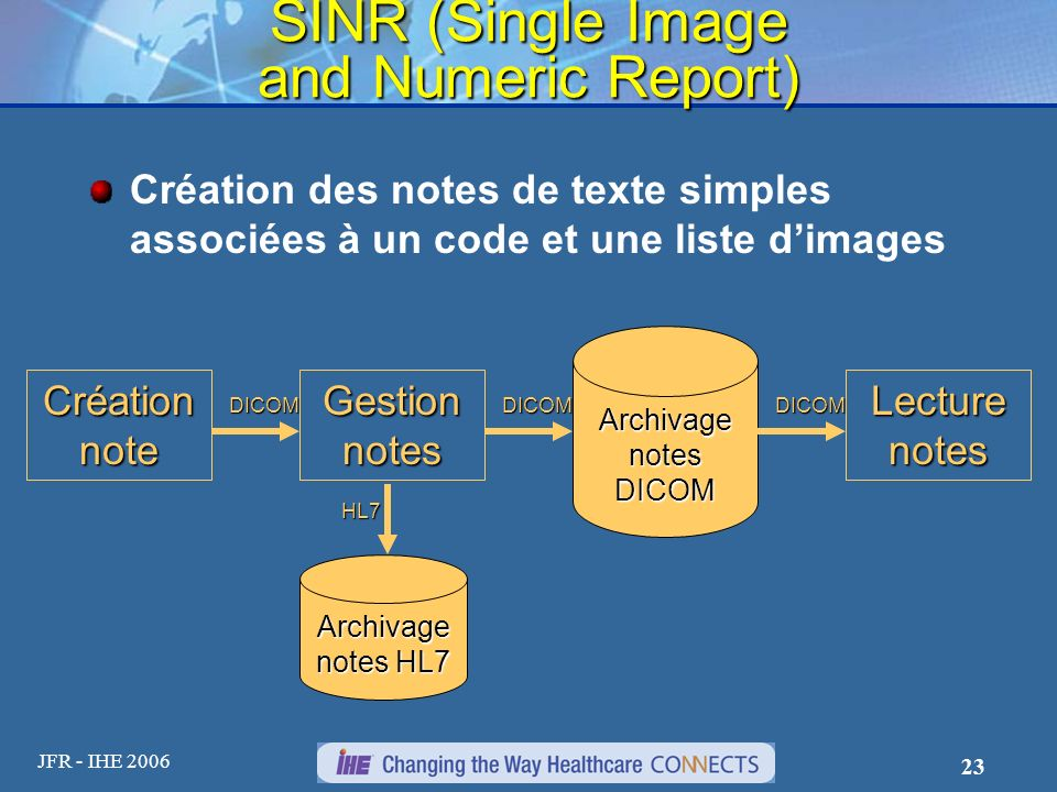 JFR - IHE 2006 23 SINR (Single Image and Numeric Report) Création des notes de texte simples associées à un code et une liste dimages Création note DICOM Archivage notes HL7 Gestion notes Lecture notes Archivage notes DICOM HL7 DICOMDICOM