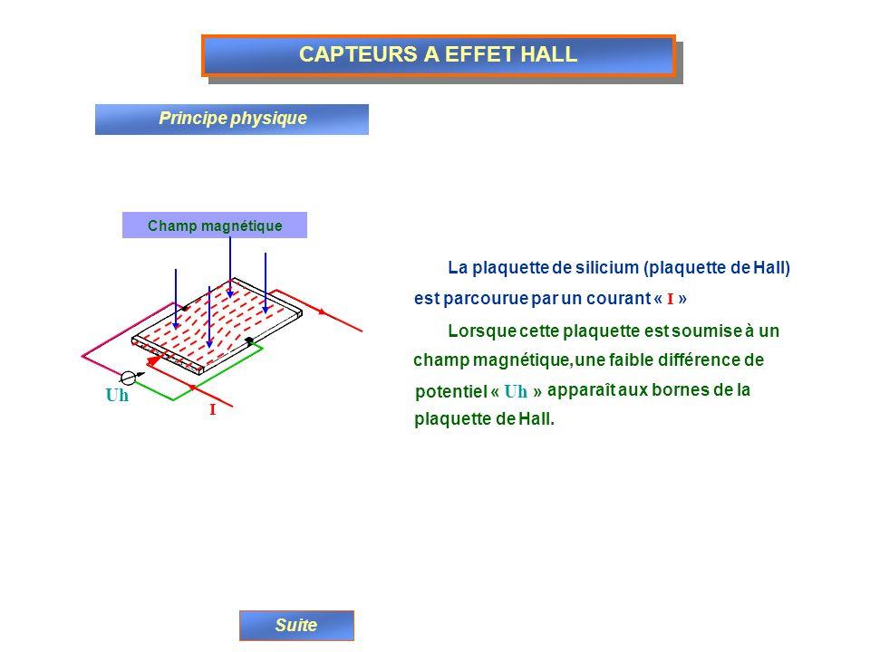 CAPTEURS A EFFET HALL Principe physique La plaquette de silicium (plaquette de Hall) est parcourue par un courant « I » Lorsque cette plaquette est so