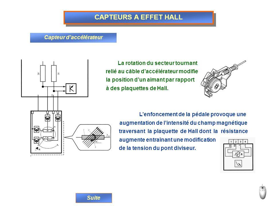 CAPTEURS A EFFET HALL Capteur daccélérateur La rotation du secteur tournant relié au câble daccélérateur modifie la position dun aimant par rapport à