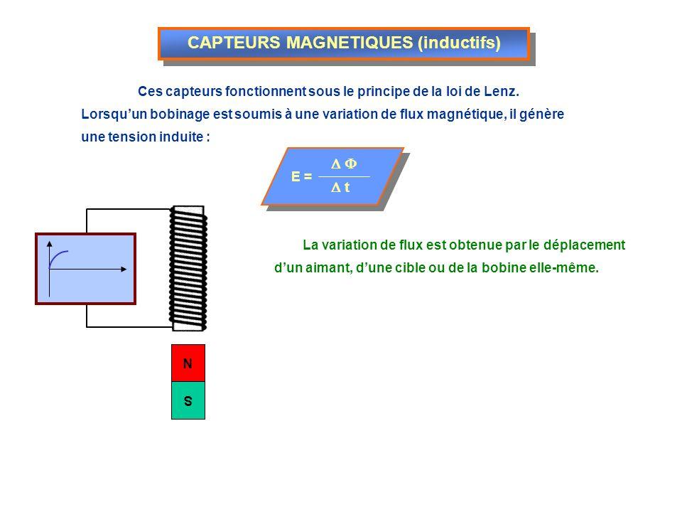 CAPTEURS A EFFET HALL Capteur daccélérateur La rotation du secteur tournant relié au câble daccélérateur modifie la position dun aimant par rapport à des plaquettes de Hall.