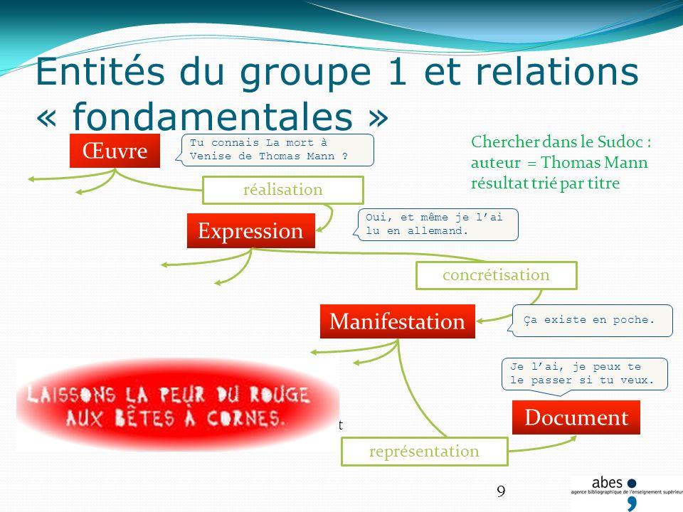 La manifestation est représentée par le document L expression se concrétise dans la manifestation Lœuvre trouve sa réalisation dans lexpression Entité