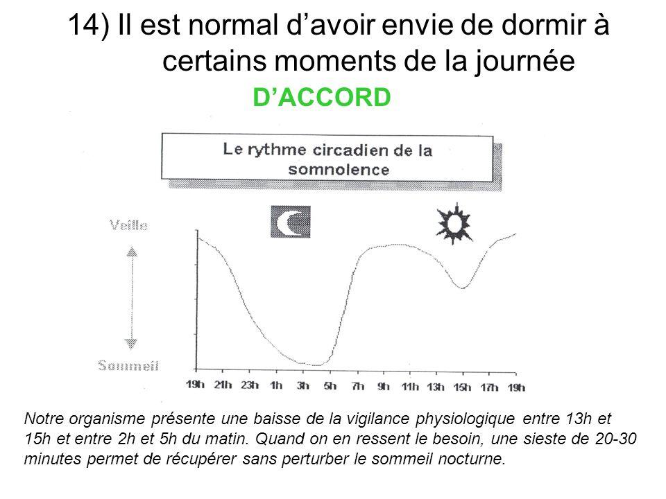 14) Il est normal davoir envie de dormir à certains moments de la journée DACCORD Notre organisme présente une baisse de la vigilance physiologique en