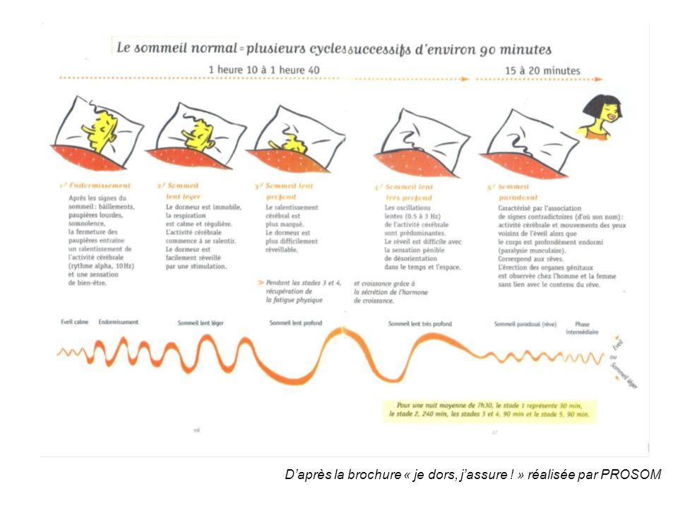 Daprès la brochure « je dors, jassure ! » réalisée par PROSOM