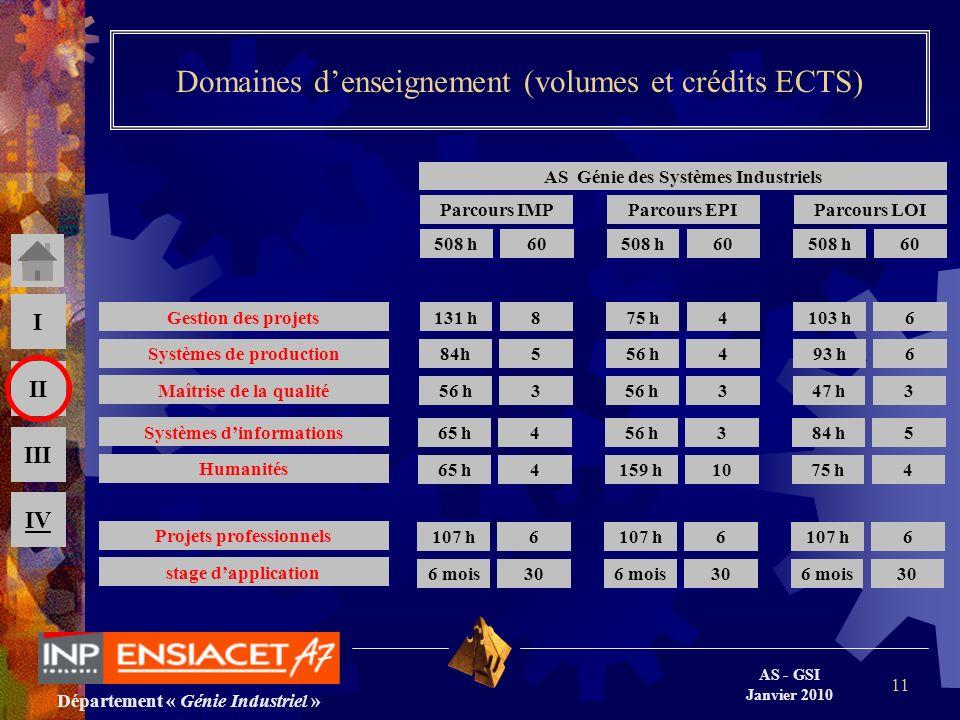 Département « Génie Industriel » AS - GSI Janvier 2010 III II I IV 11 Domaines denseignement (volumes et crédits ECTS) stage dapplication Projets prof