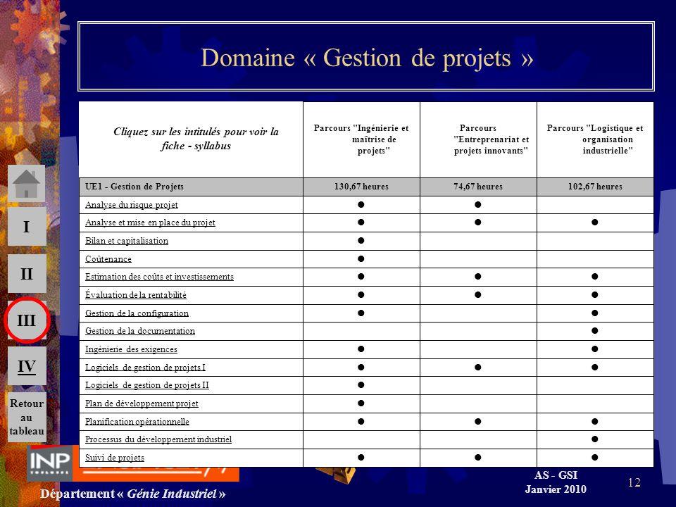 Département « Génie Industriel » AS - GSI Janvier 2010 III II I IV 12 Domaine « Gestion de projets » Suivi de projets Processus du développement indus