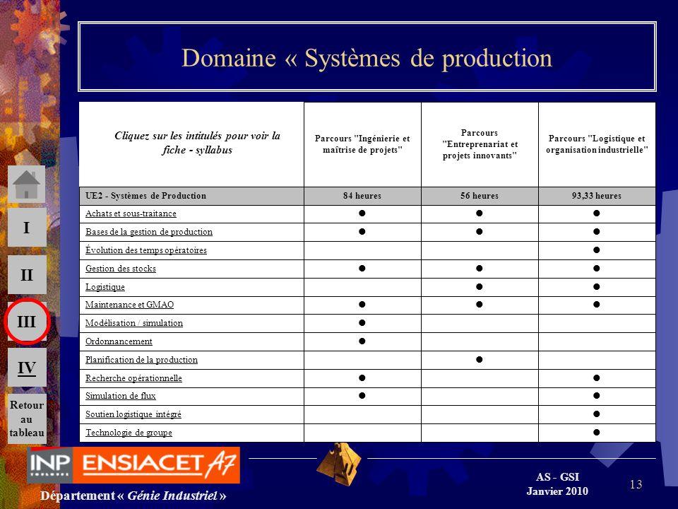 Département « Génie Industriel » AS - GSI Janvier 2010 III II I IV 13 Domaine « Systèmes de production Technologie de groupe Soutien logistique intégr