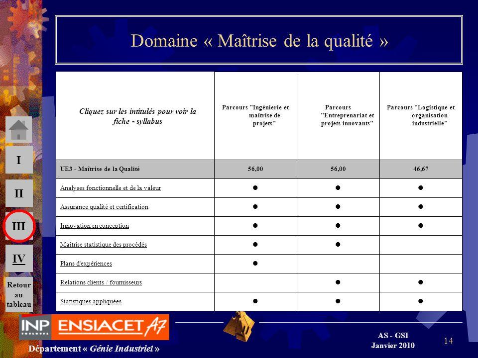 Département « Génie Industriel » AS - GSI Janvier 2010 III II I IV 14 Domaine « Maîtrise de la qualité » Statistiques appliquées Relations clients / f
