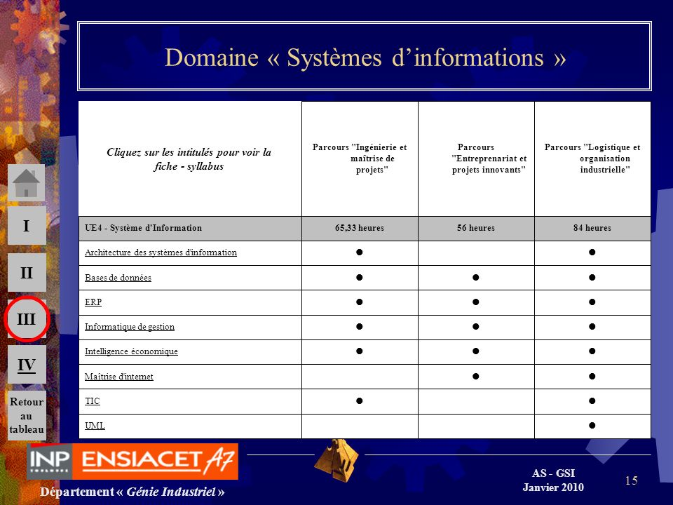 Département « Génie Industriel » AS - GSI Janvier 2010 III II I IV 15 Domaine « Systèmes dinformations » UML TIC Maîtrise d'internet Intelligence écon