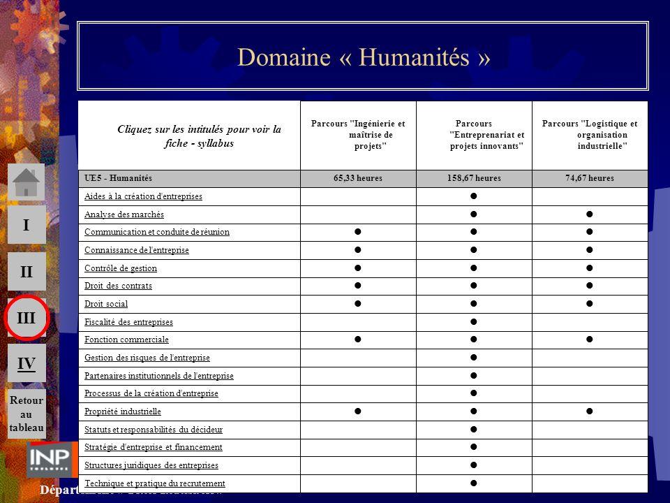 Département « Génie Industriel » AS - GSI Janvier 2010 III II I IV 16 Domaine « Humanités » Cliquez sur les intitulés pour voir la fiche - syllabus Re