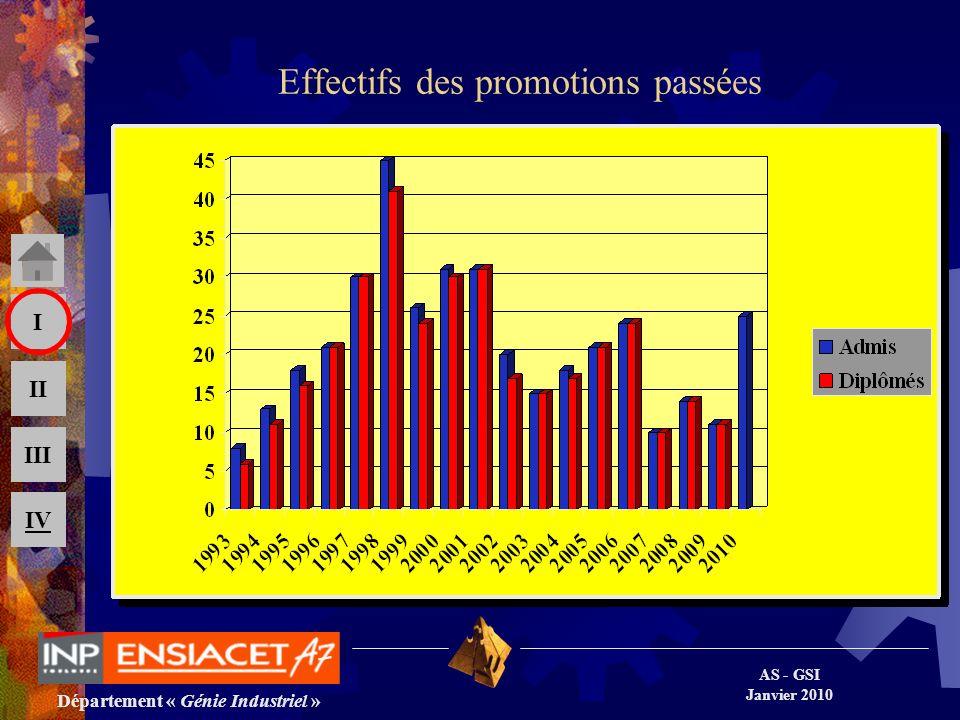 Département « Génie Industriel » AS - GSI Janvier 2010 III II I IV Effectifs des promotions passées