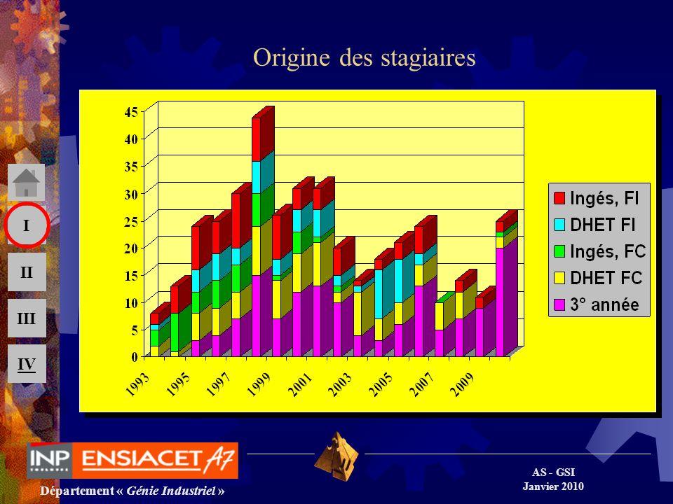 Département « Génie Industriel » AS - GSI Janvier 2010 III II I IV Origine des stagiaires