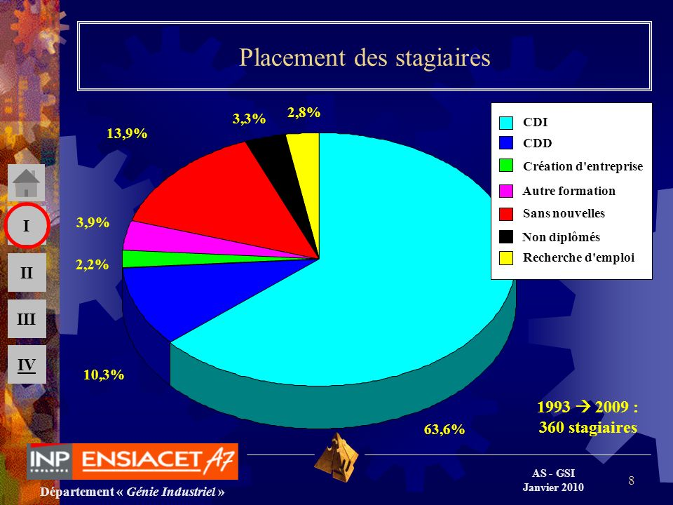 Département « Génie Industriel » AS - GSI Janvier 2010 III II I IV 8 Placement des stagiaires 1993 2009 : 360 stagiaires 63,6% 10,3% 2,2% 3,9% 13,9% 3