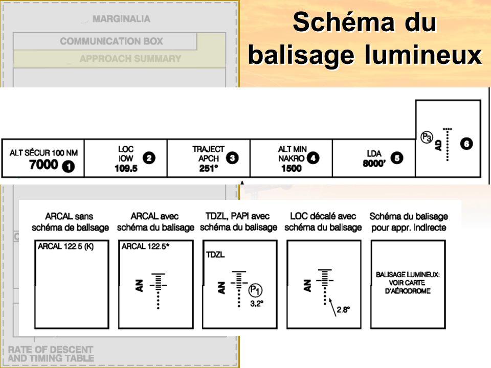 Schéma du balisage lumineux