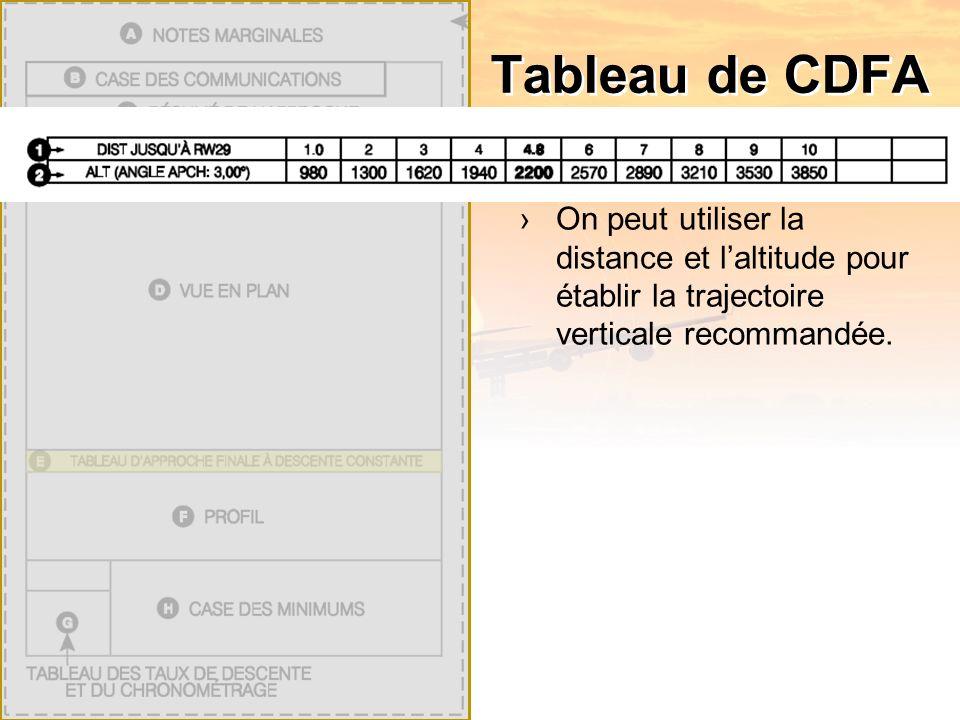 Tableau de CDFA On peut utiliser la distance et laltitude pour établir la trajectoire verticale recommandée.