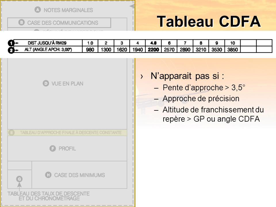 Tableau CDFA Napparait pas si : –Pente dapproche > 3,5° –Approche de précision –Altitude de franchissement du repère > GP ou angle CDFA
