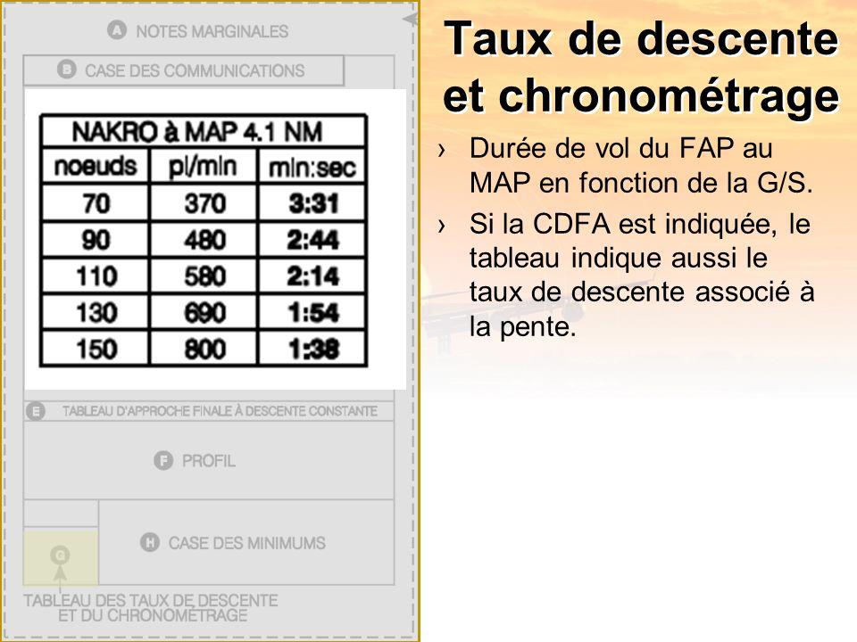 Taux de descente et chronométrage Durée de vol du FAP au MAP en fonction de la G/S.
