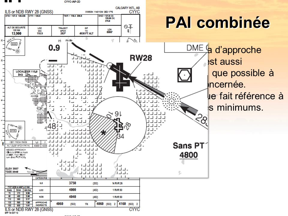 PAI combinée Le schéma dapproche indirecte est aussi semblable que possible à la zone concernée.