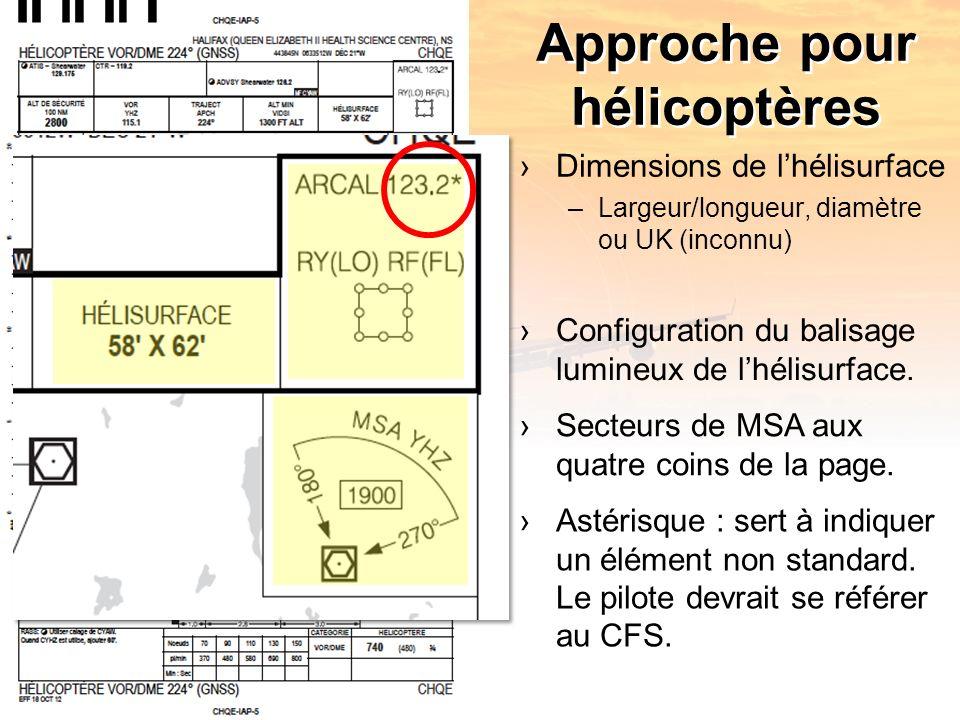 Approche pour hélicoptères Dimensions de lhélisurface –Largeur/longueur, diamètre ou UK (inconnu) Configuration du balisage lumineux de lhélisurface.