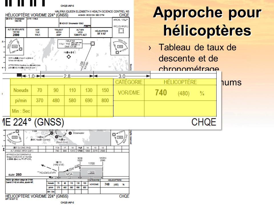 Approche pour hélicoptères Tableau de taux de descente et de chronométrage Case des minimums