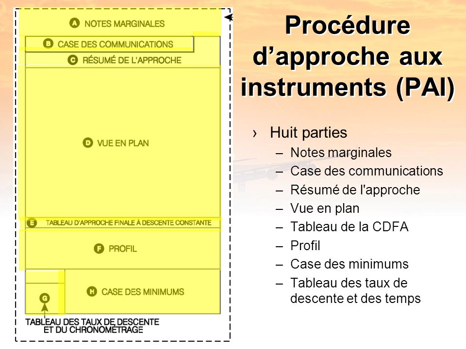 Procédure dapproche aux instruments (PAI) Huit parties –Notes marginales –Case des communications –Résumé de l approche –Vue en plan –Tableau de la CDFA –Profil –Case des minimums –Tableau des taux de descente et des temps