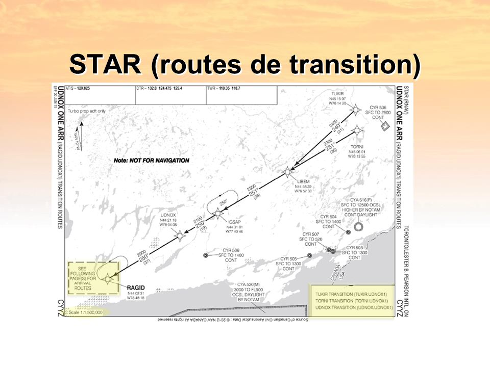 STAR (routes de transition)