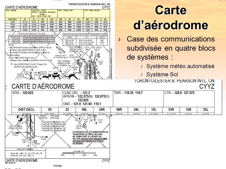 Carte daérodrome Case des communications subdivisée en quatre blocs de systèmes : Système météo automatisé Système Sol Système Tour Système Départs