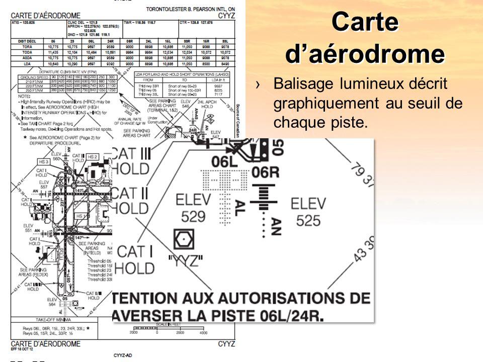 Carte daérodrome Balisage lumineux décrit graphiquement au seuil de chaque piste.