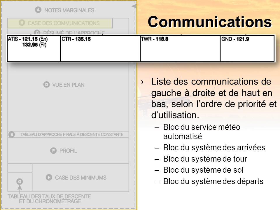 Communications Liste des communications de gauche à droite et de haut en bas, selon lordre de priorité et dutilisation.