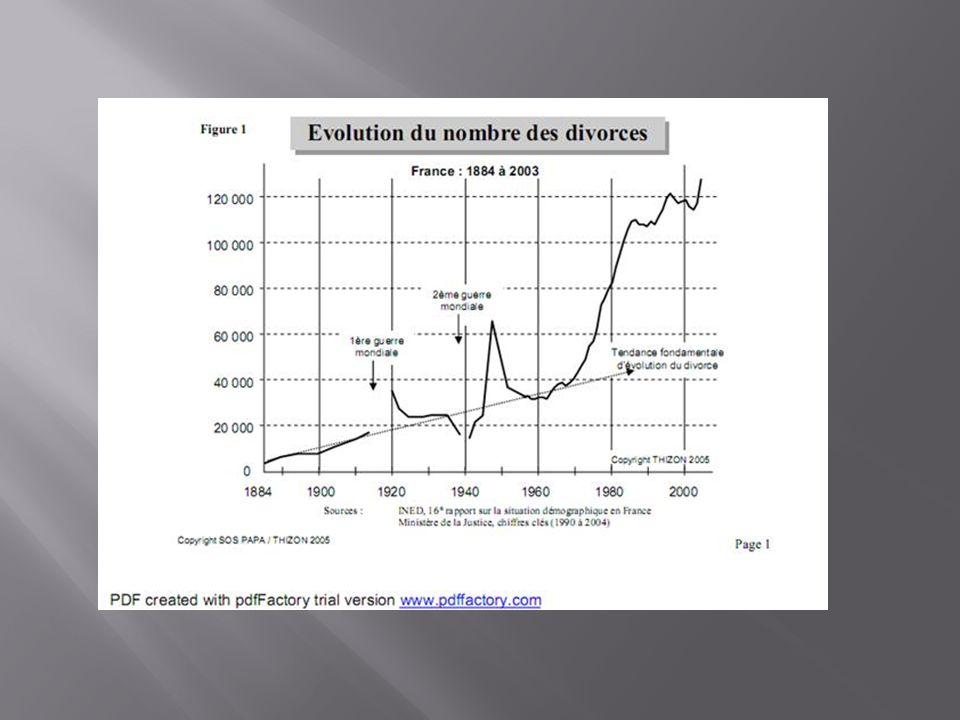2°) Aujourdhui Daprès de récentes études de lInsee, en France environ un couple sur deux serait touché par le divorce contre un sur quinze il y a quarante ans.