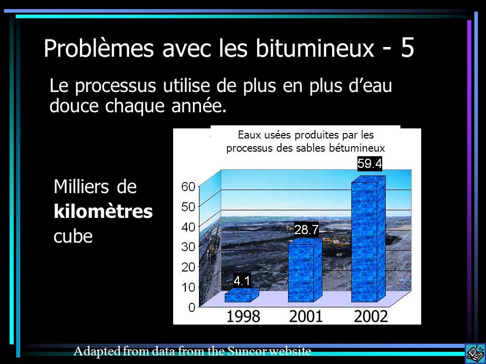 Problèmes avec les bitumineux - 5 Le processus utilise de plus en plus deau douce chaque année. Adapted from data from the Suncor website 200219982001