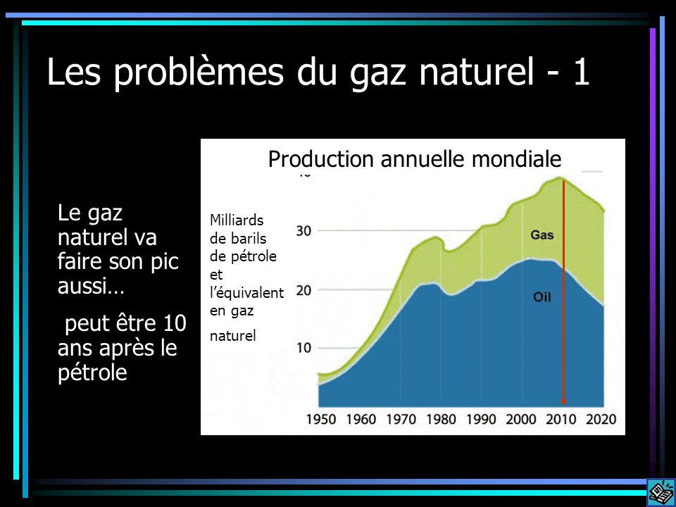 Les problèmes du gaz naturel - 1 Le gaz naturel va faire son pic aussi… peut être 10 ans après le pétrole Production annuelle mondiale Milliards de ba