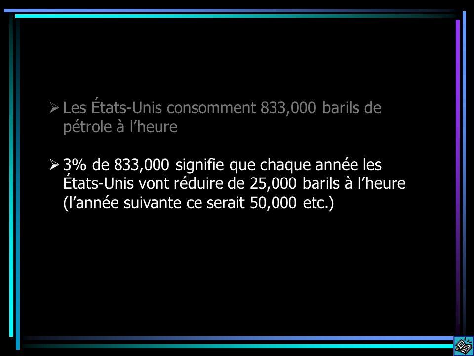3% de 833,000 signifie que chaque année les États-Unis vont réduire de 25,000 barils à lheure (lannée suivante ce serait 50,000 etc.)