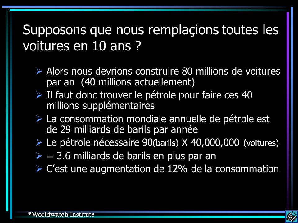 Supposons que nous remplaçions toutes les voitures en 10 ans ? Alors nous devrions construire 80 millions de voitures par an (40 millions actuellement