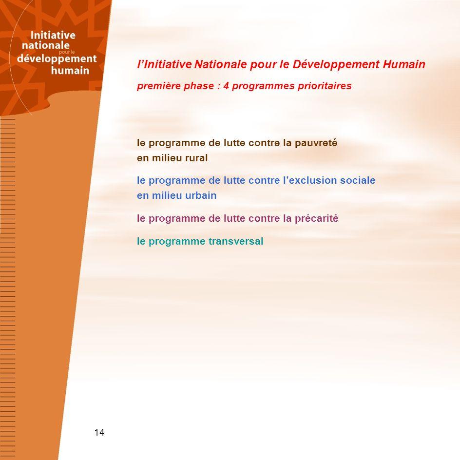 lInitiative Nationale pour le Développement Humain première phase : 4 programmes prioritaires le programme de lutte contre la pauvreté en milieu rural