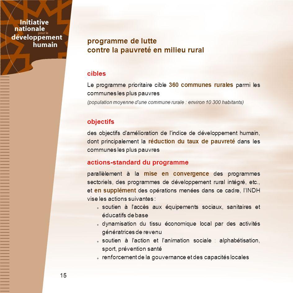 programme de lutte contre la pauvreté en milieu rural cibles Le programme prioritaire cible 360 communes rurales parmi les communes les plus pauvres (
