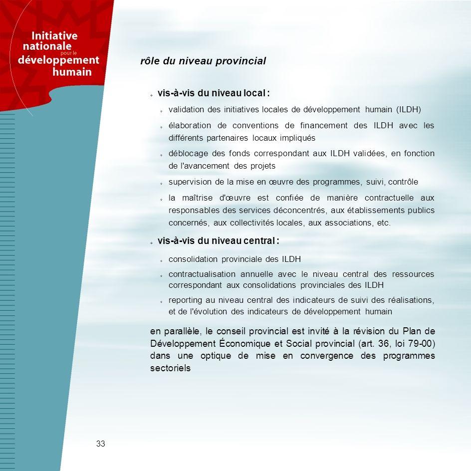 33 vis-à-vis du niveau local : validation des initiatives locales de développement humain (ILDH) élaboration de conventions de financement des ILDH av