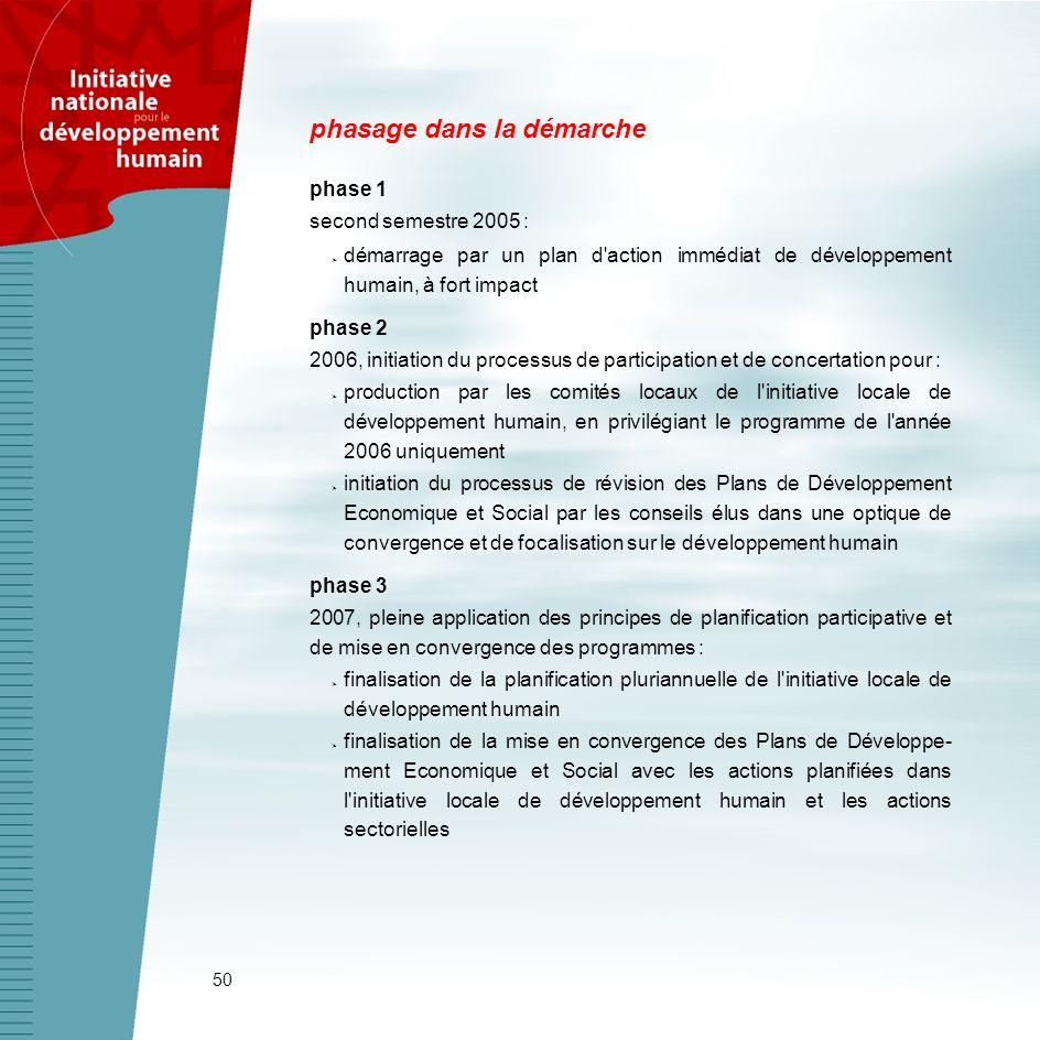 50 phasage dans la démarche phase 1 second semestre 2005 : démarrage par un plan d'action immédiat de développement humain, à fort impact phase 2 2006