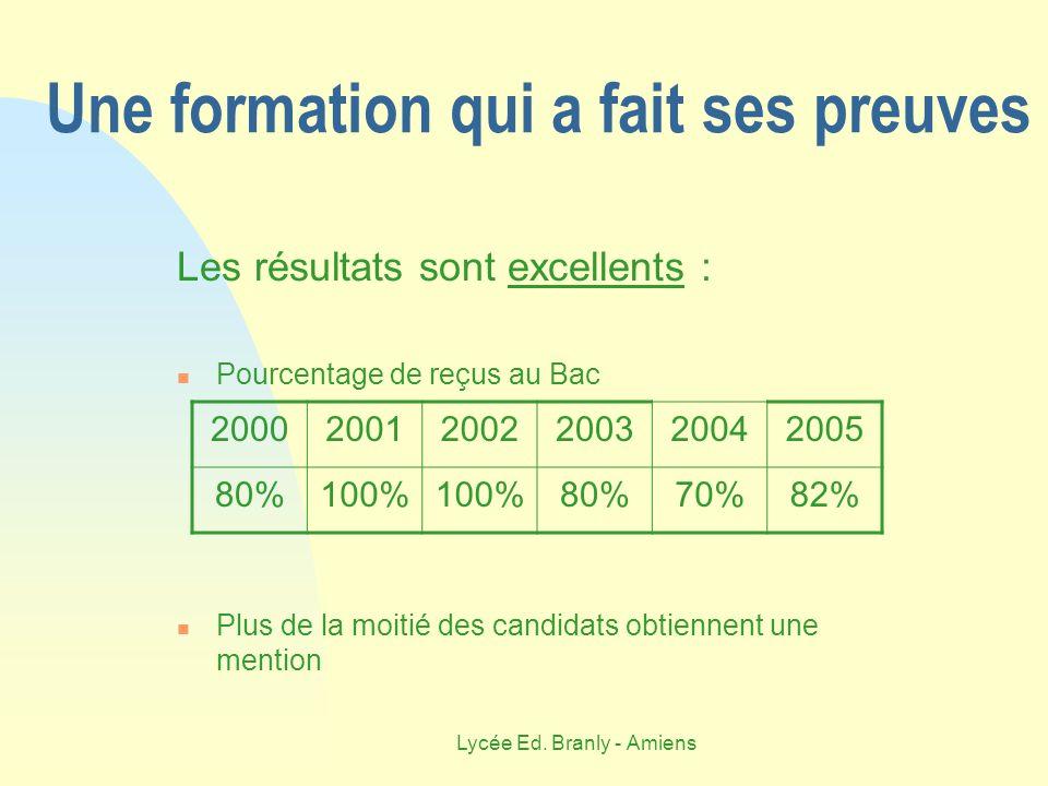 Lycée Ed. Branly - Amiens Une formation qui a fait ses preuves Les résultats sont excellents : Pourcentage de reçus au Bac Plus de la moitié des candi