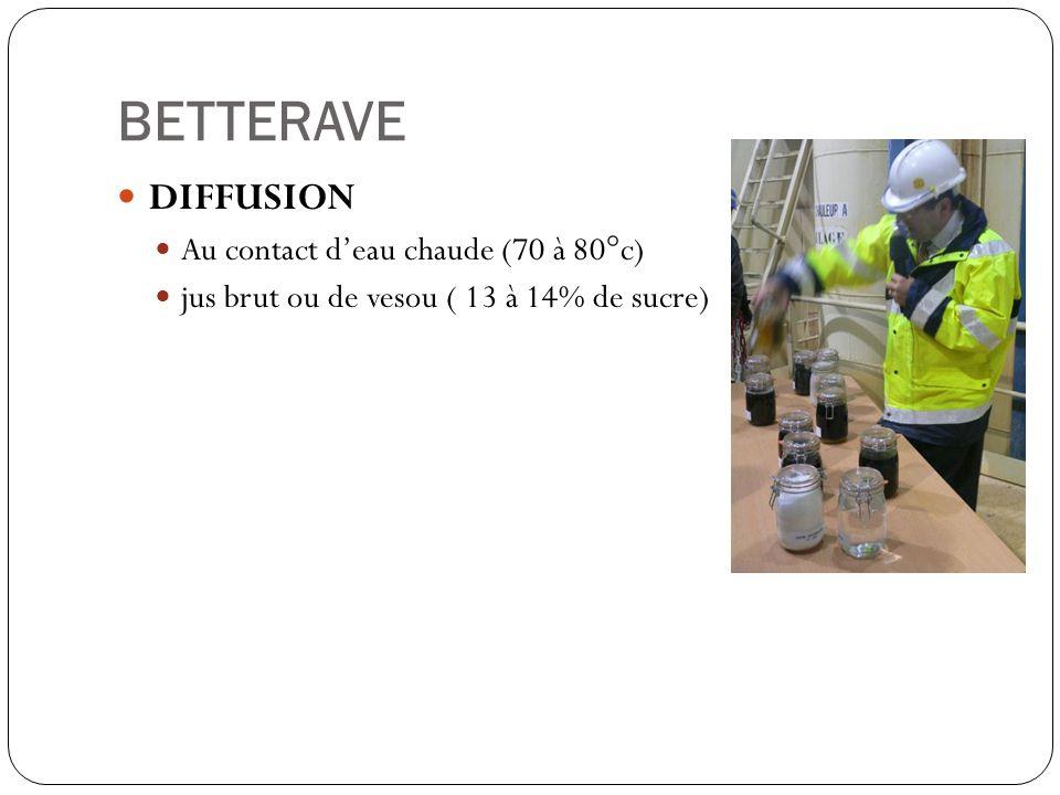 BETTERAVE DIFFUSION Au contact deau chaude (70 à 80°c) jus brut ou de vesou ( 13 à 14% de sucre)
