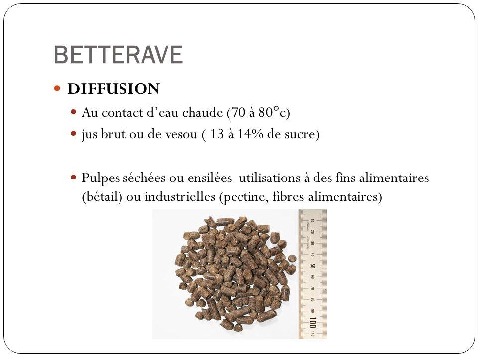 BETTERAVE DIFFUSION Au contact deau chaude (70 à 80°c) jus brut ou de vesou ( 13 à 14% de sucre) Pulpes séchées ou ensilées utilisations à des fins al