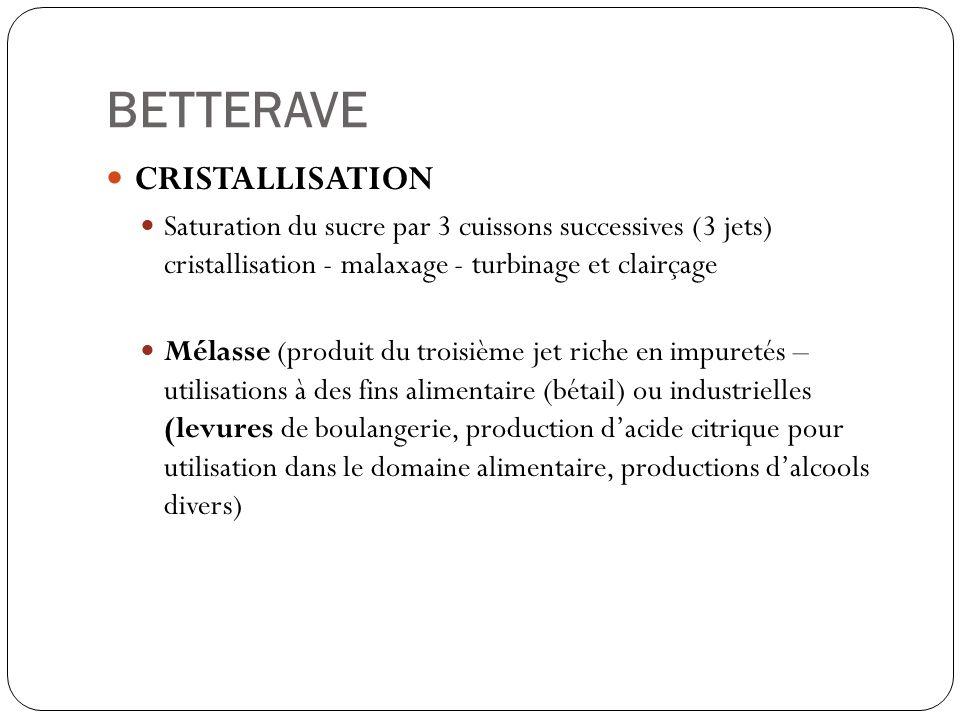 BETTERAVE CRISTALLISATION Saturation du sucre par 3 cuissons successives (3 jets) cristallisation - malaxage - turbinage et clairçage Mélasse (produit