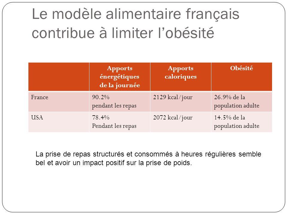 Le modèle alimentaire français contribue à limiter lobésité Apports énergétiques de la journée Apports caloriques Obésité France90.2% pendant les repa