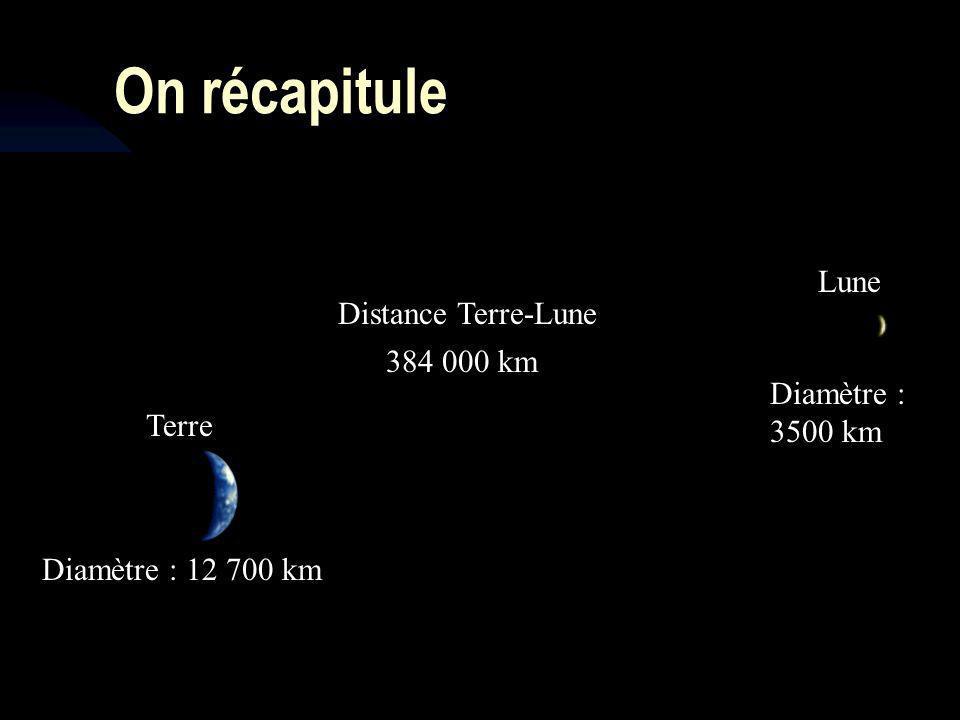 13 On récapitule Terre Diamètre : 12 700 km Lune Diamètre : 3500 km Distance Terre-Lune 384 000 km