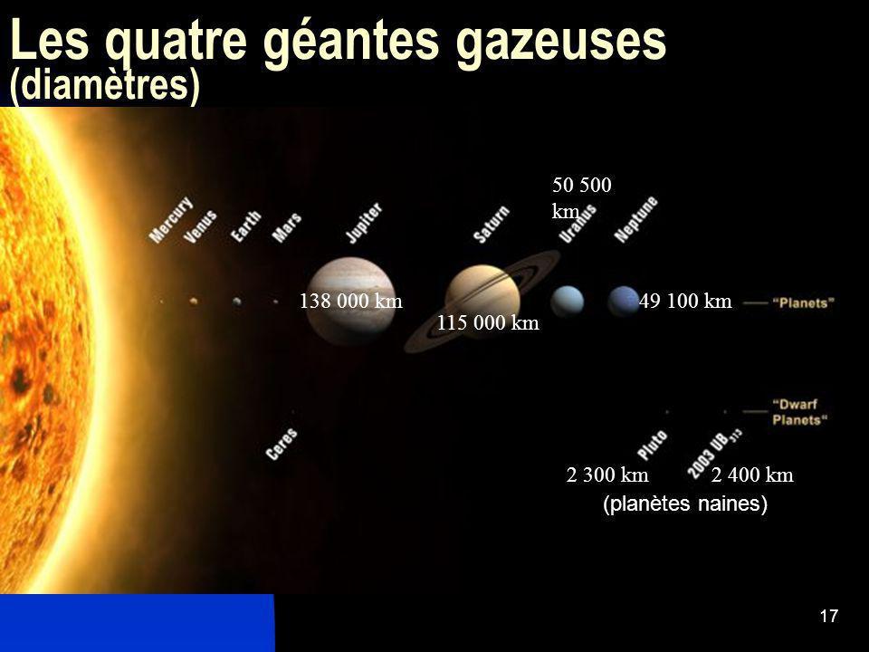17 Les quatre géantes gazeuses (diamètres) 138 000 km 115 000 km 50 500 km 49 100 km 2 300 km2 400 km (planètes naines)