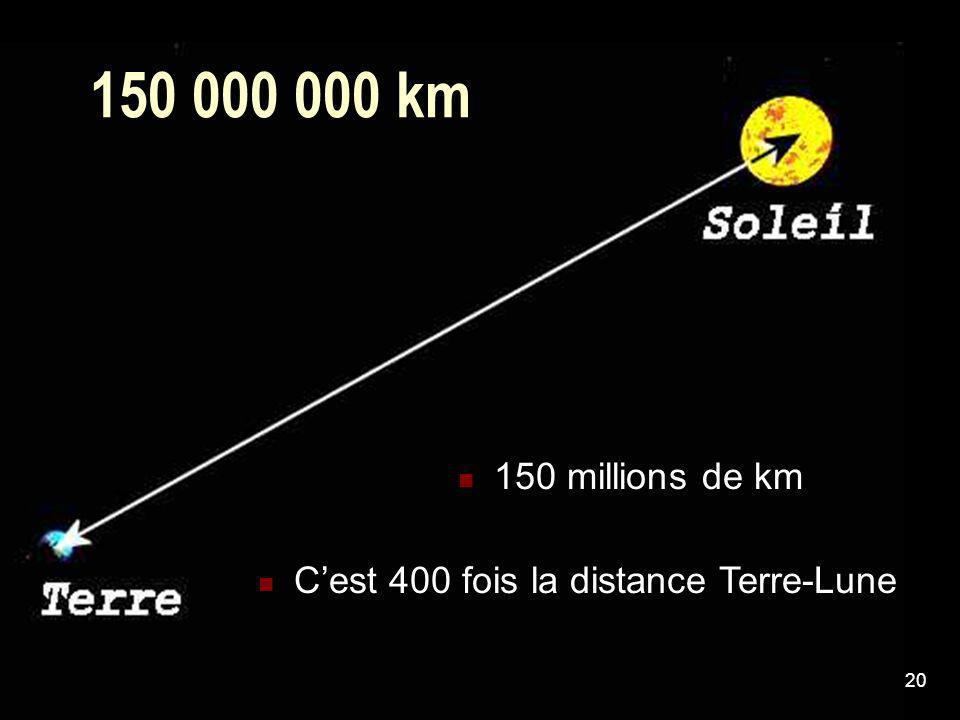 20 150 000 000 km 150 millions de km Cest 400 fois la distance Terre-Lune