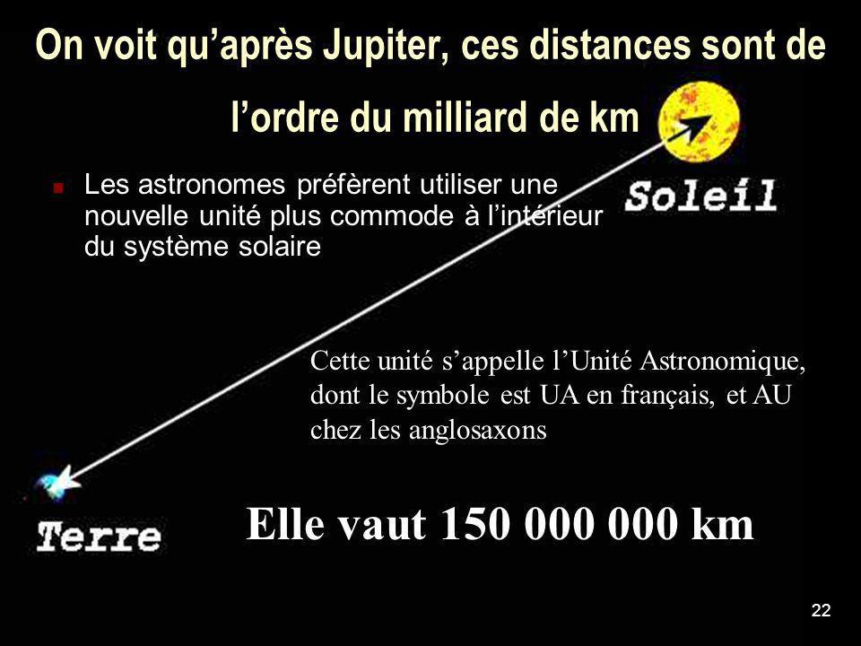 22 On voit quaprès Jupiter, ces distances sont de lordre du milliard de km Les astronomes préfèrent utiliser une nouvelle unité plus commode à lintéri