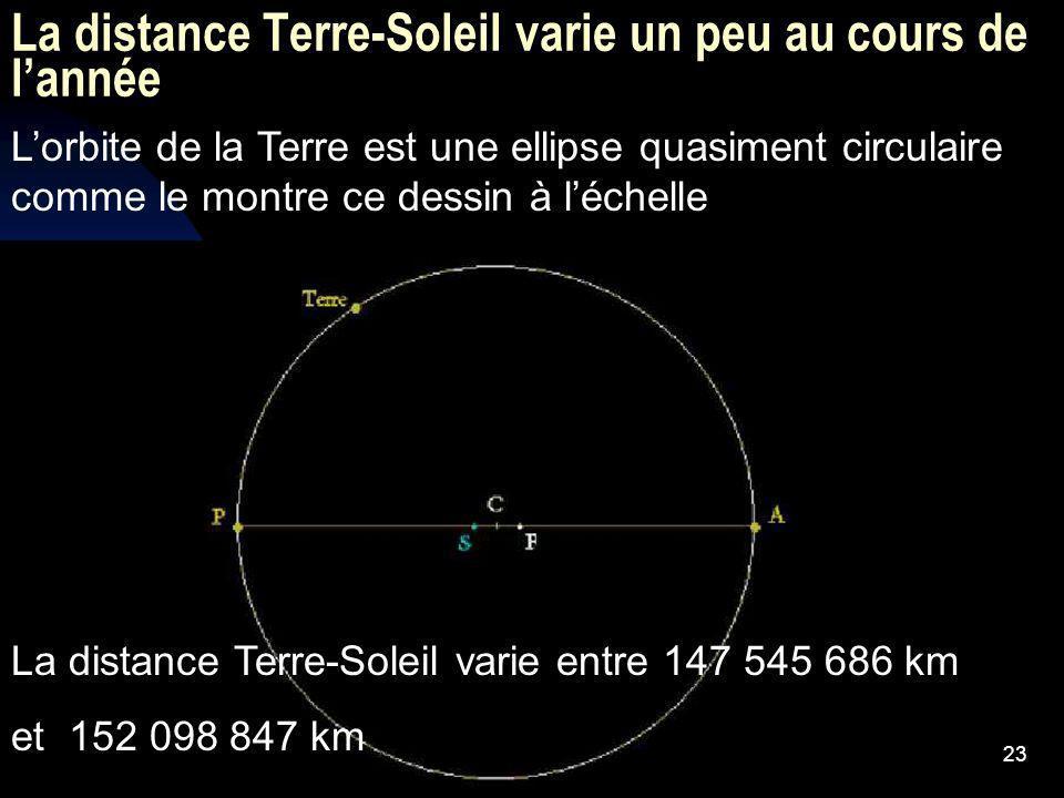 23 La distance Terre-Soleil varie un peu au cours de lannée Lorbite de la Terre est une ellipse quasiment circulaire comme le montre ce dessin à léche