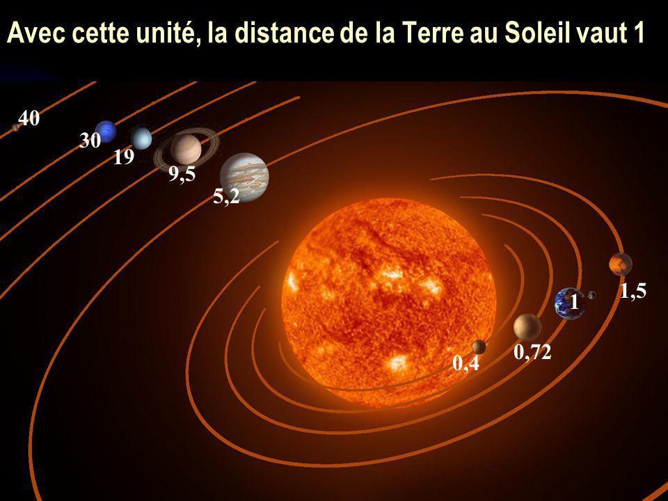 25 Si on exprime les autres distances en UA, cela permet de les comparer à la distance Terre-Soleil Avec cette unité, la distance de la Terre au Solei