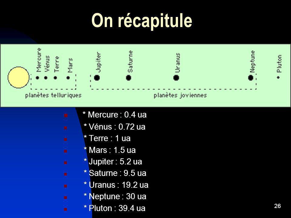 26 On récapitule * Mercure : 0.4 ua * Vénus : 0.72 ua * Terre : 1 ua * Mars : 1.5 ua * Jupiter : 5.2 ua * Saturne : 9.5 ua * Uranus : 19.2 ua * Neptun