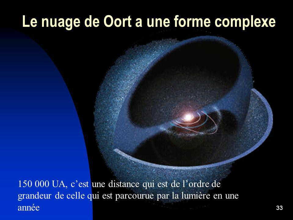 33 Le nuage de Oort a une forme complexe 150 000 UA, cest une distance qui est de lordre de grandeur de celle qui est parcourue par la lumière en une